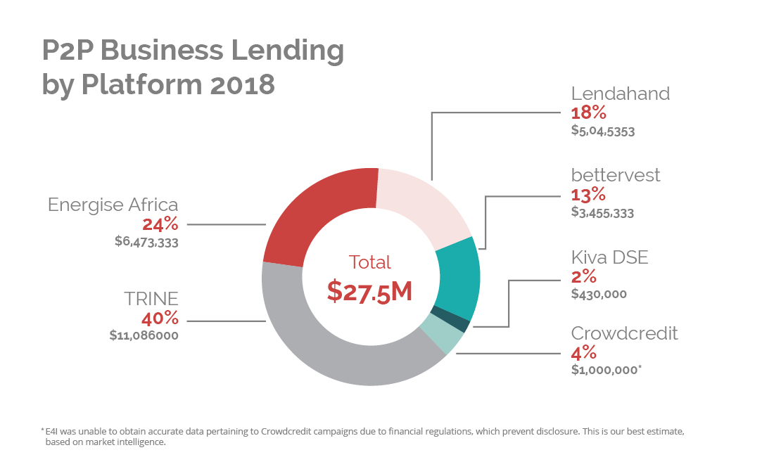 P2P business lending by platform 2018