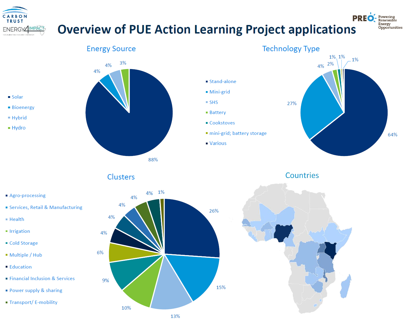 Overview of productive use of energy action learning projects